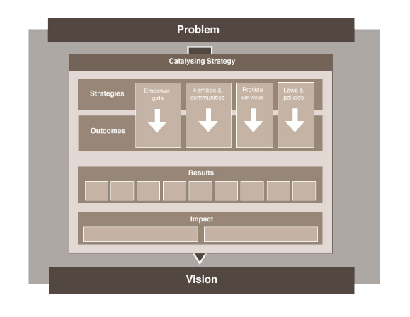 Early design for layout for the interactive theory of change